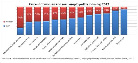 percent-of-women-and-men-employed-by-industry